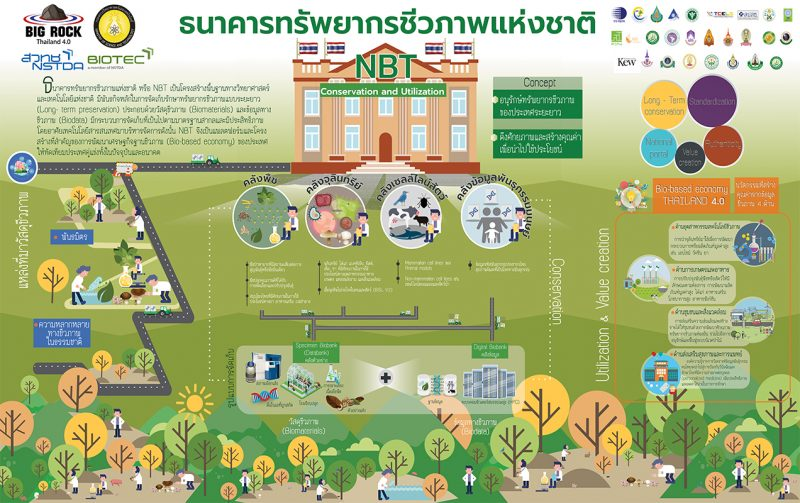 National Biobank of Thailand